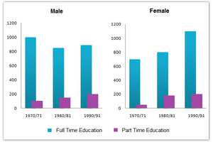 Men and women in further education