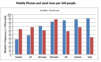 Mobile phones and landlines per 100 people