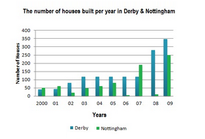 Number of houses built per year in two cities