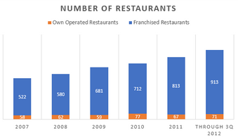 Bar Graph - Number of own operated and Franchised restaurants