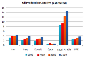 Bar Graph - Oil production capacity for several Gulf countries