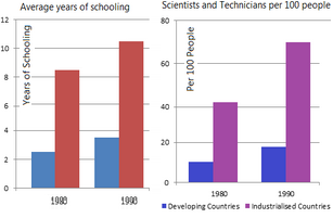 Participation in education and science