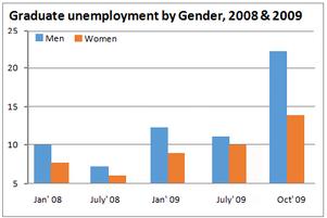 Percentage of unemployed graduates