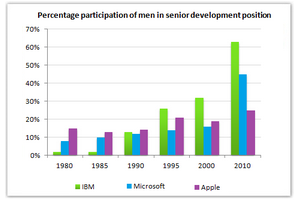 Bar Graph - Percentage participation of men
