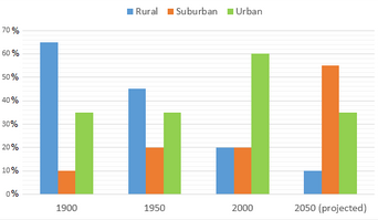 Bar Graph - Population distribution in the Northwest Region