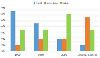Bar Graph - Population distribution in the Northwest Region