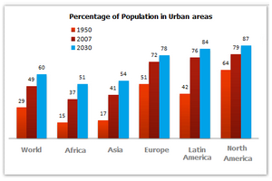Population living in urban areas