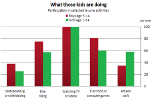 Bar Graph - Preferred leisure activities of Australian children