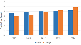 Bar Graph - How the prices of apples and oranges changed