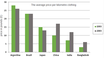 Bar Graph - Prices of clothing imported into the European Union