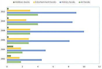 Bar Graph - Changes in sales of four different types of books, 2002 to 2012