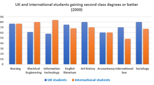 Bar Graph - Second class degrees receivers in UK university