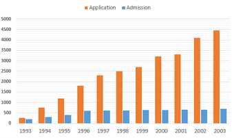 Bar Graph - Number of applicants and students who were granted admission