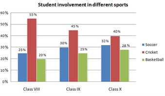 Bar Graph - Student involvement in three sports in a school