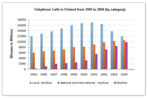 Telephone calls in Finland