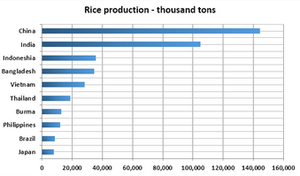 Bar Graph - Top ten rice producing countries in the world in 2015