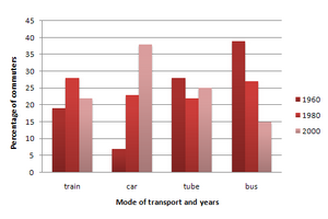 Bar Graph - Modes of transport used to travel in one European city