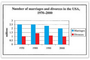 USA marriage and divorce rates between 1970 and 2000