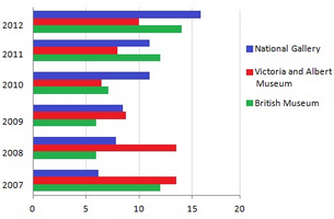 Bar Graph - Visitors to three London Museums