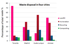 Bar Graph - Waste disposal in four cities