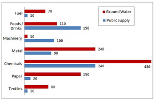 Water use by industries