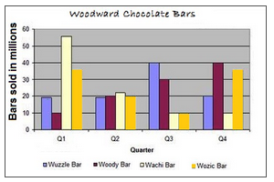 Woodward chocolate bars