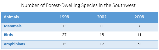 IELTS Sample - Number of Forest-Dwelling Species in the Southwest