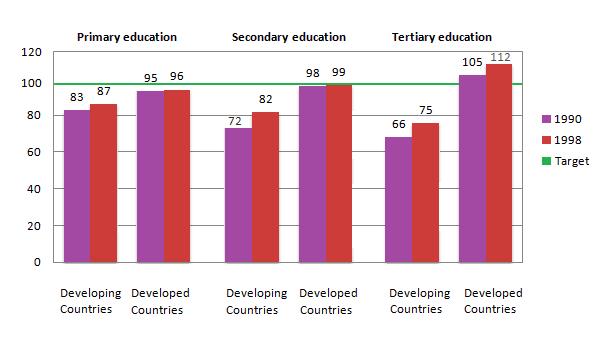 Girls per 100 boys enrolled in school education