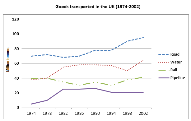 Goods transported in the UK between 1974 and 2002