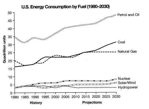 Energy consumption - the USA, 1980 with projections until 2030