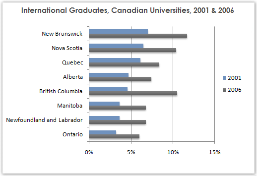 Share of international students in Canadian provinces
