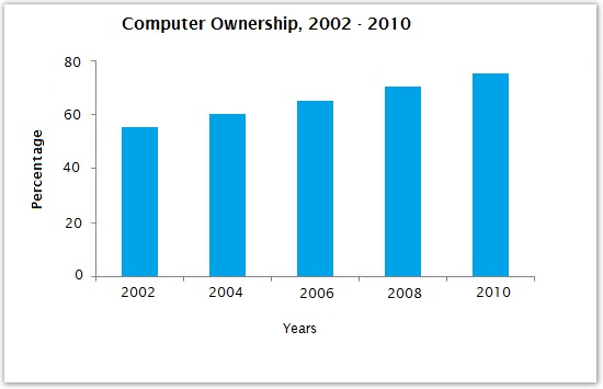 Computer ownership by population between 2002 & 2010
