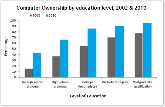 Computer ownership by education, 2002 and 2010
