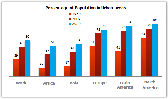 Percentage of the population living in urban areas in the world