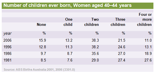 Children ever born to women aged 40-44 years in Australia