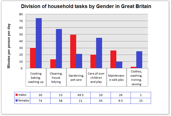 Division of household tasks by gender in Great Britain