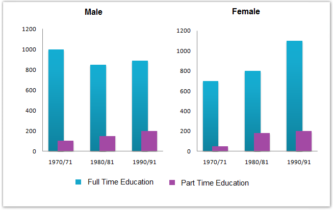 Men and women (in thousand) in further education in Britain
