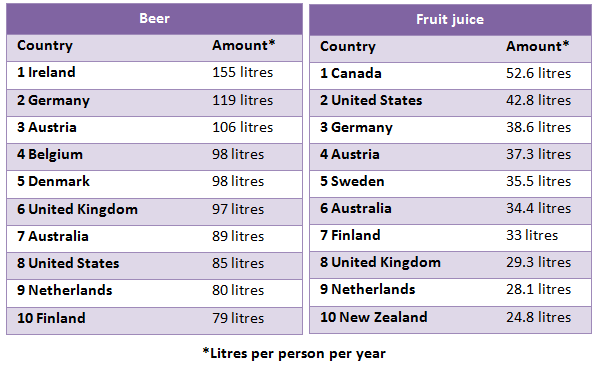 Beer & fruit juice consumed per person per year in different countries