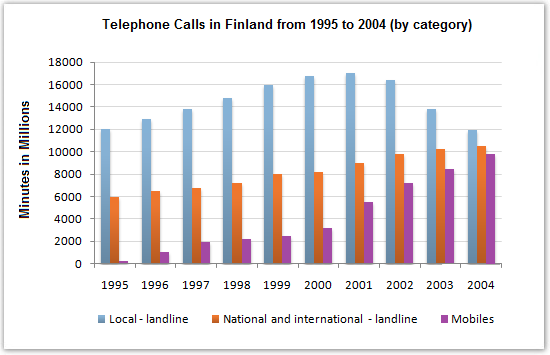Duration of telephone calls in Finland, 1995 – 2004