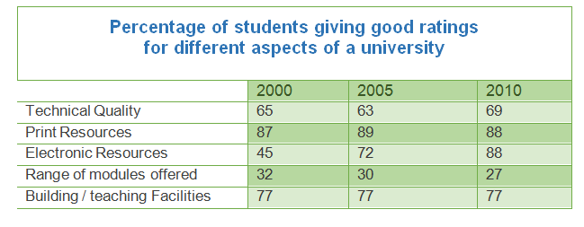 Students giving good ratings for different aspects of a university