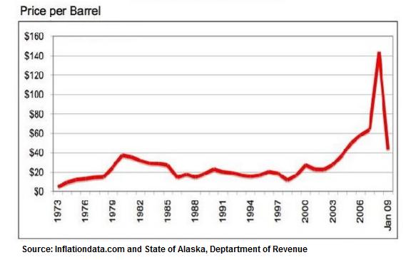 Historical oil prices per barrel