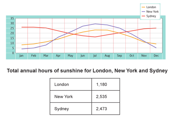 Monthly temperatures and hours of sunshine in three cities
