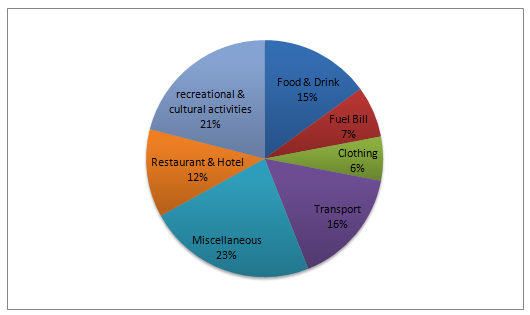 Monthly household income spent on various items - high-income group