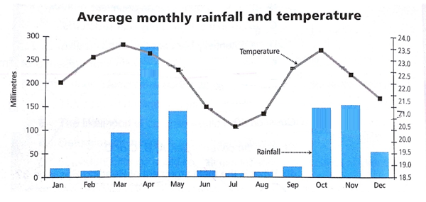 Monthly rainfall & temperature for one region of East Africa