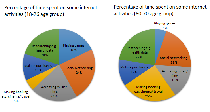 Academic IELTS Writing Task 1 Sample 157   Time Younger And Older People  Spend On Various Internet Activities