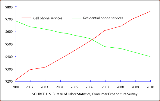 US expenditures on phone services between 2001 and 2010