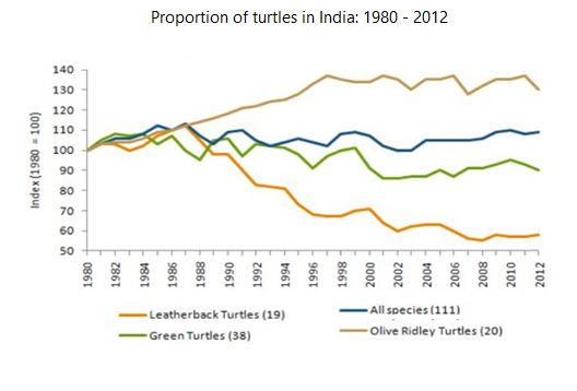 Population of turtles in India from 1980 to 2012