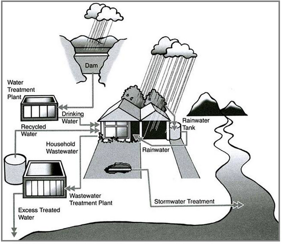 Academic ielts writing task 1 sample 192 how rainwater is reused how rainwater is reused for domestic purposes ccuart Images