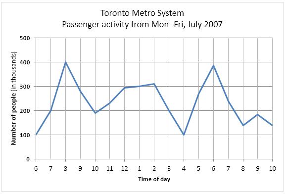 Line Graph - Toronto Metro System Passenger activity
