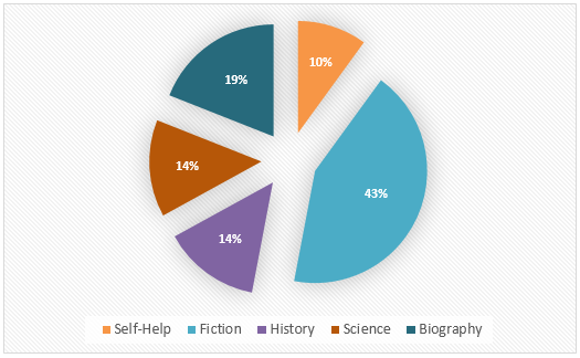Pie Chart - Types of books borrowed from libraries